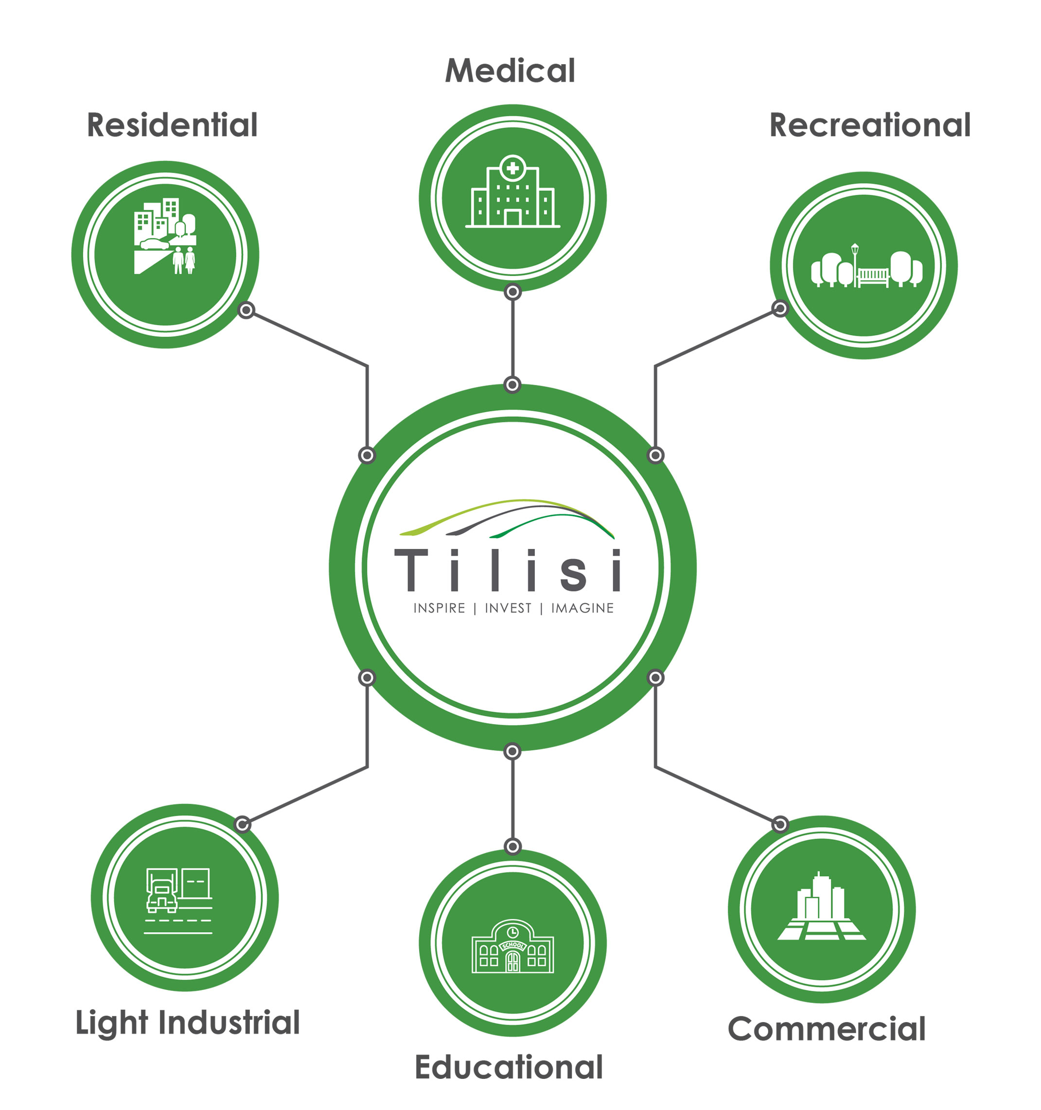 tilisi developments plc